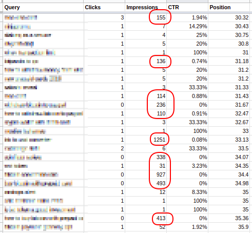 gsc data positions finding lucrative keywords in google search console by blogging