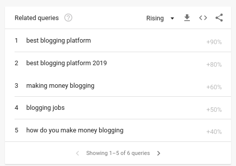 google trends top rising related queries