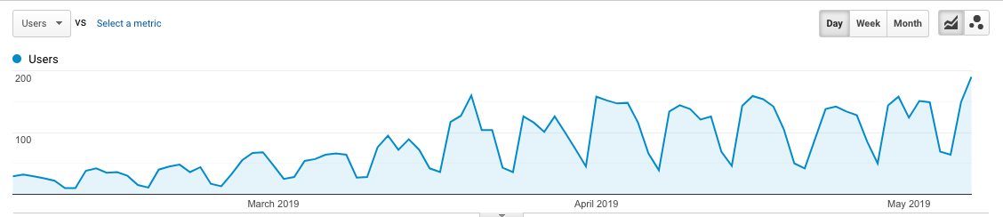 blogging according to our content plan increases traffic