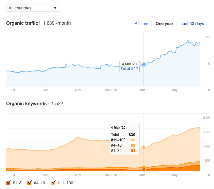 organic traffic growth thanks to blogging automotive ecommerce store