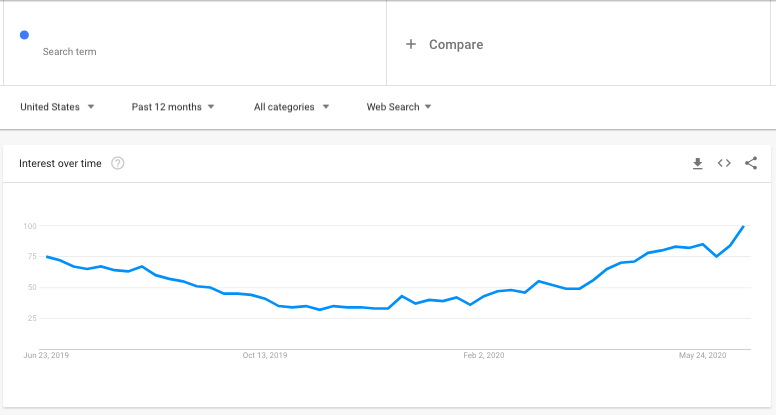 automotive ecommerce store keyword popularity google trends