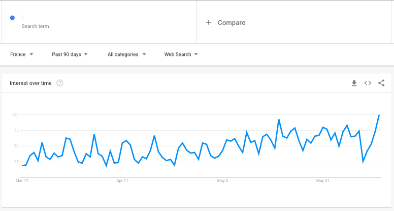 google trends keyword popularity for ecommerce store automotive