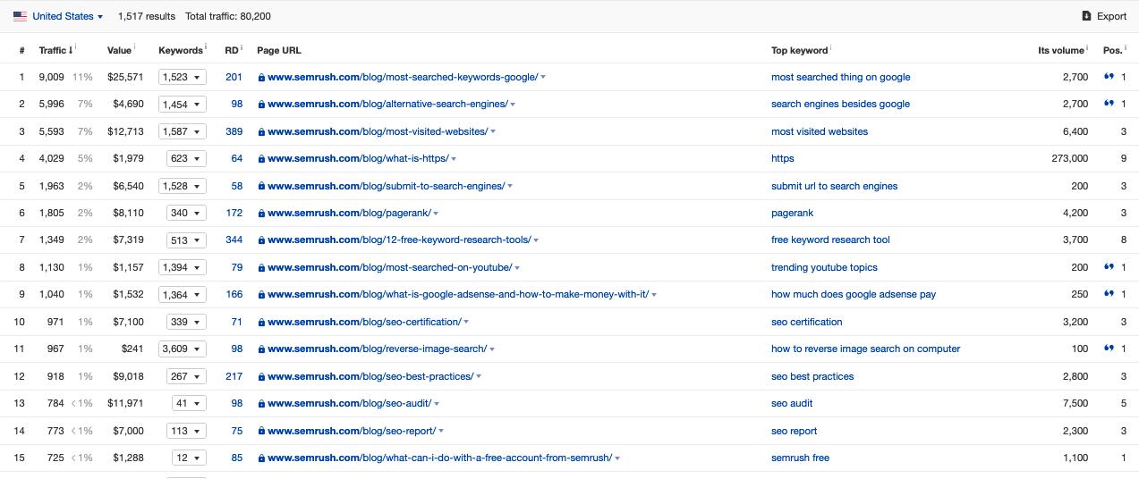 semrush blogging strategy