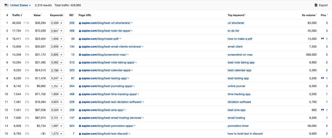 zapier blogging strategy
