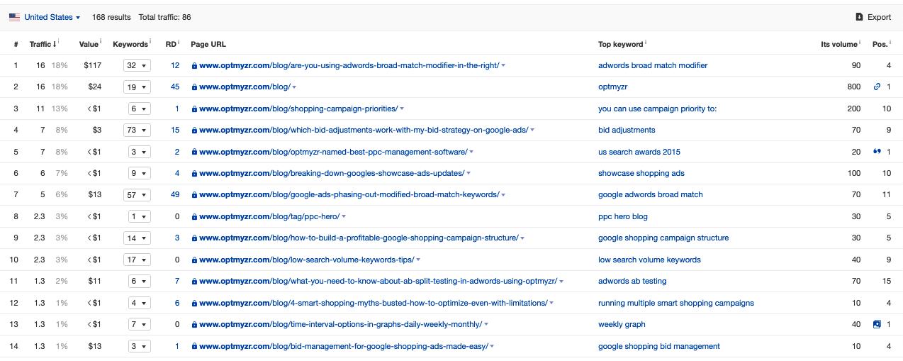 optimyzr blogging strategy